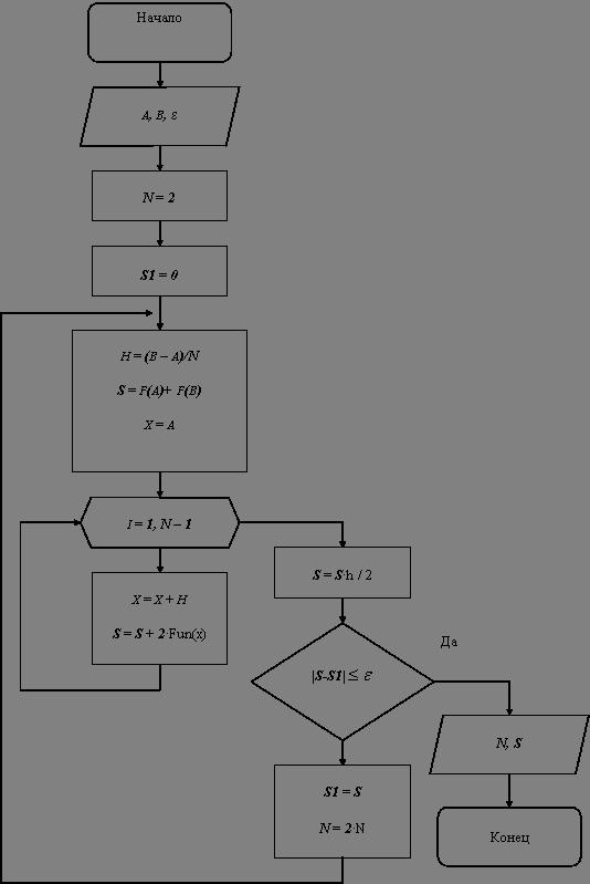 Реферат исследование lt b gt методов lt b gt вычисления определенных интегралов