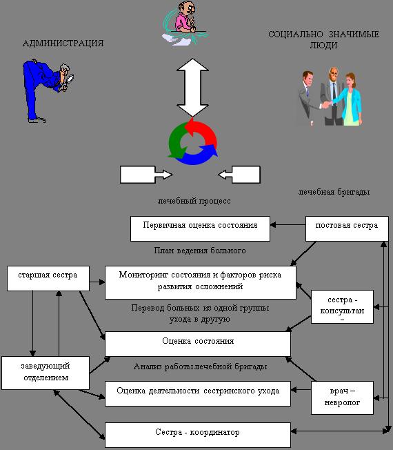 Схема взаимодействия медицинской сестры